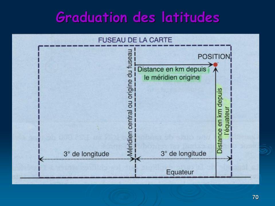 Graduation des latitudes