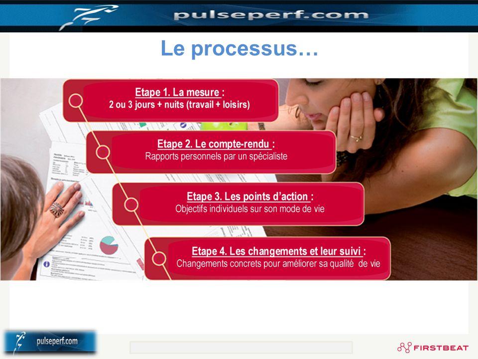 Le processus… © Firstbeat Technologies Oy Selvitä työn, vapaa-ajan ja levon vaikutukset itseesi www.firstbeat.fi.