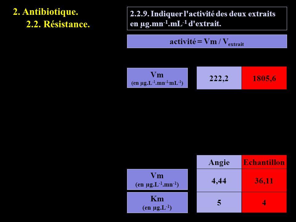 activité = Vm / Vextrait