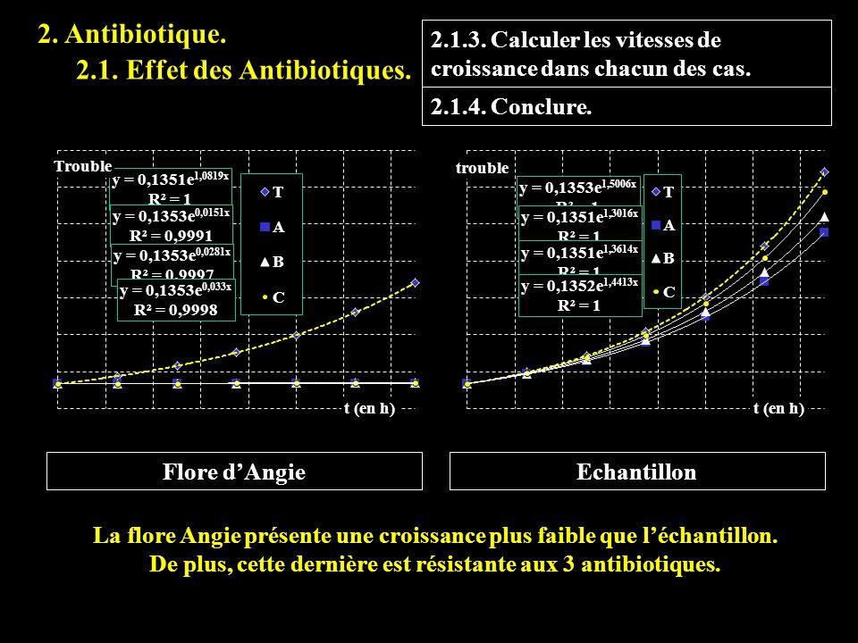 2.3.3 2. Antibiotique. 2.1. Effet des Antibiotiques.