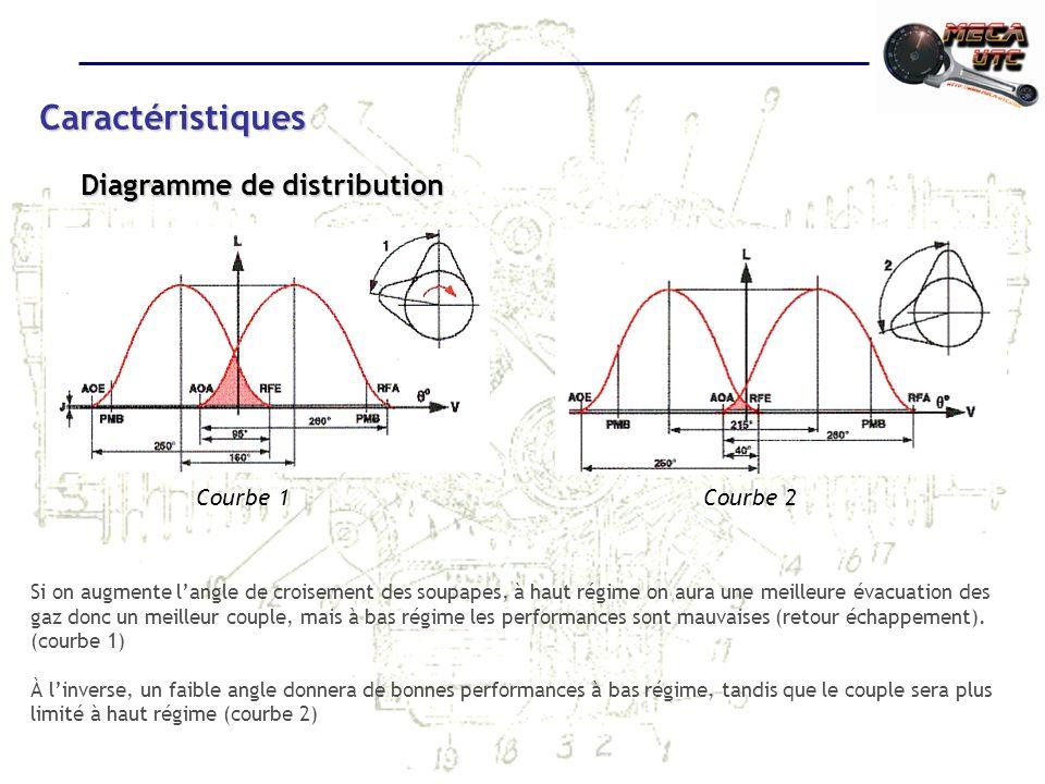 Caractéristiques Diagramme de distribution Courbe 1 Courbe 2