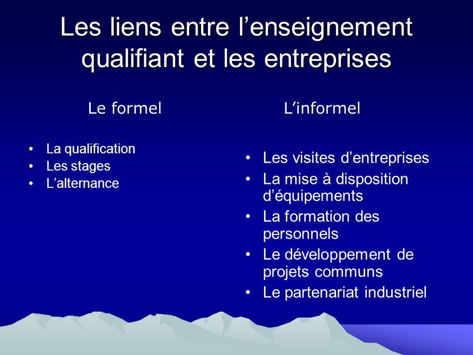 Les liens entre l'enseignement qualifiant et les entreprises