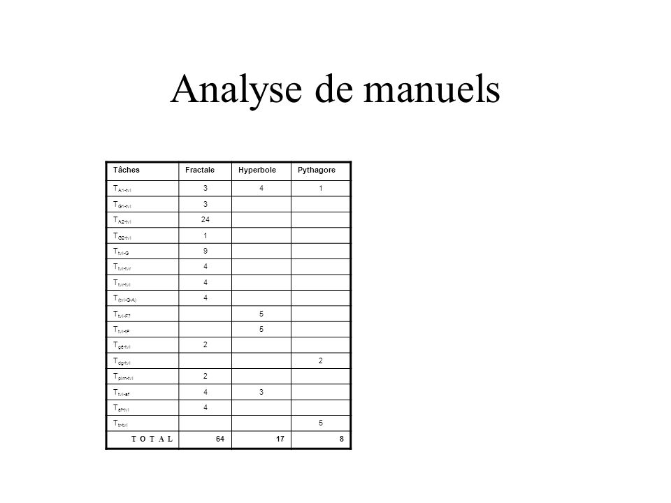 Analyse de manuels Tâches Fractale Hyperbole Pythagore TA1-tvl 3 4 1