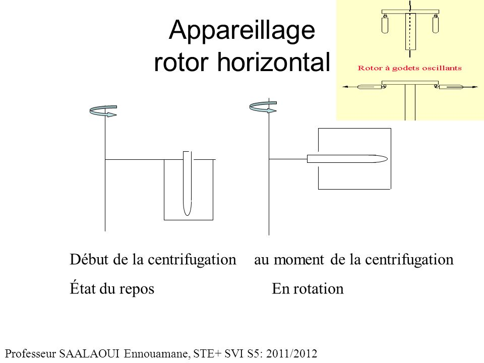Appareillage rotor horizontal