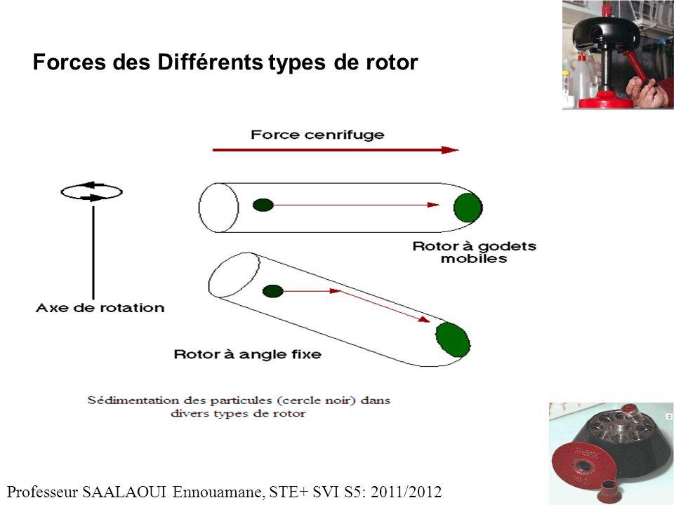 Forces des Différents types de rotor