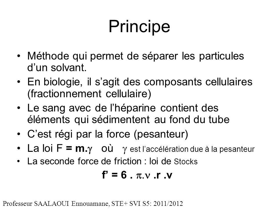 Principe Méthode qui permet de séparer les particules d'un solvant.