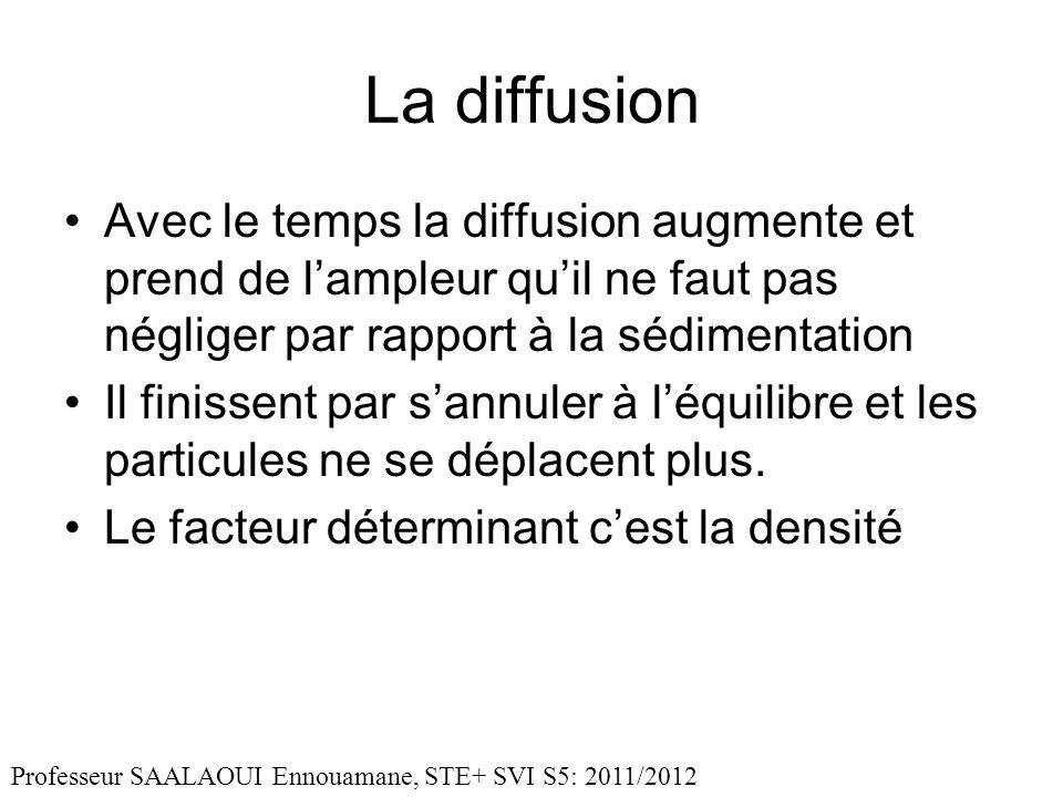 La diffusion Avec le temps la diffusion augmente et prend de l'ampleur qu'il ne faut pas négliger par rapport à la sédimentation.