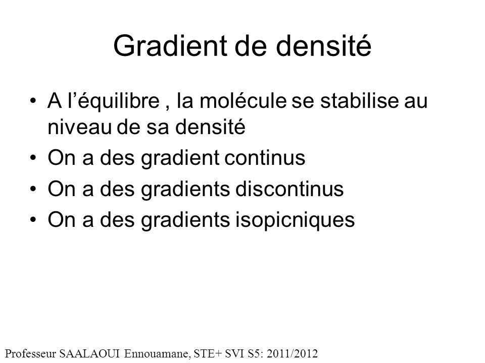Gradient de densité A l'équilibre , la molécule se stabilise au niveau de sa densité. On a des gradient continus.