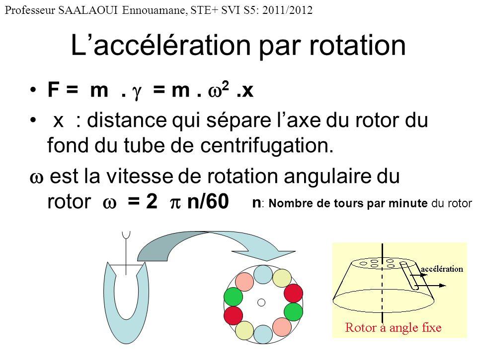 L'accélération par rotation