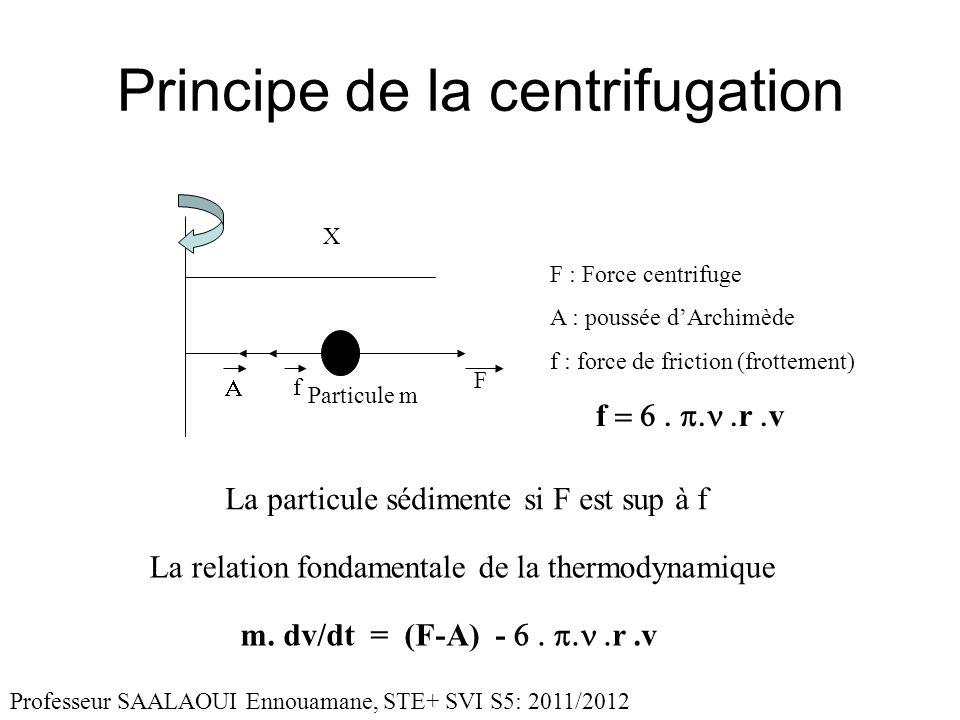 Principe de la centrifugation