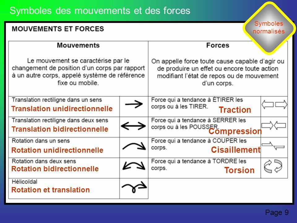 Symboles des mouvements et des forces