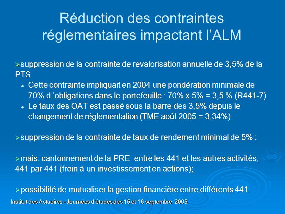 Réduction des contraintes réglementaires impactant l'ALM