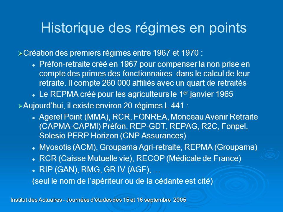 Historique des régimes en points