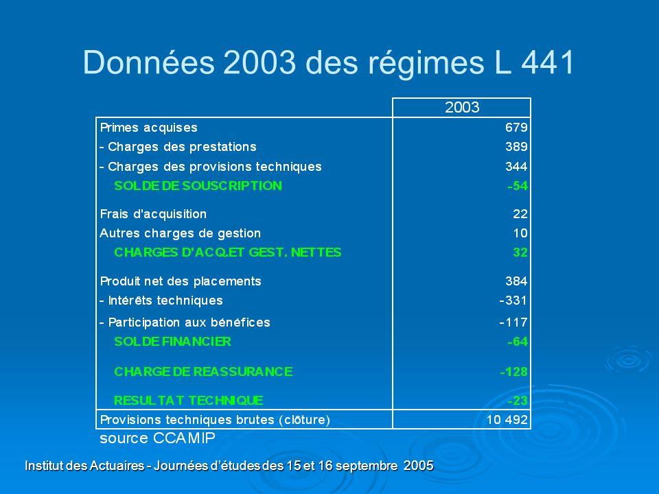 Données 2003 des régimes L 441