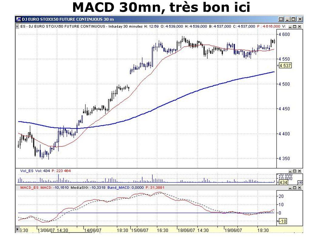 MACD 30mn, très bon ici Sur ce mouvement, affiché en 30mn, on voit bien que la MACD donne d'excellents signaux !