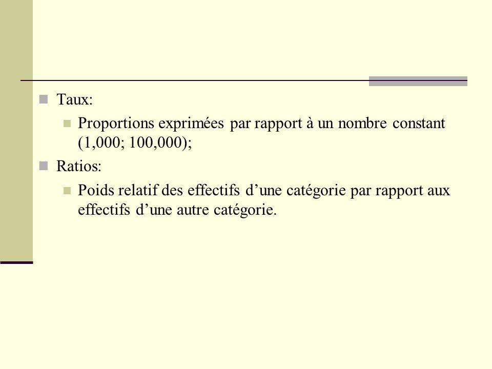 Taux: Proportions exprimées par rapport à un nombre constant (1,000; 100,000); Ratios:
