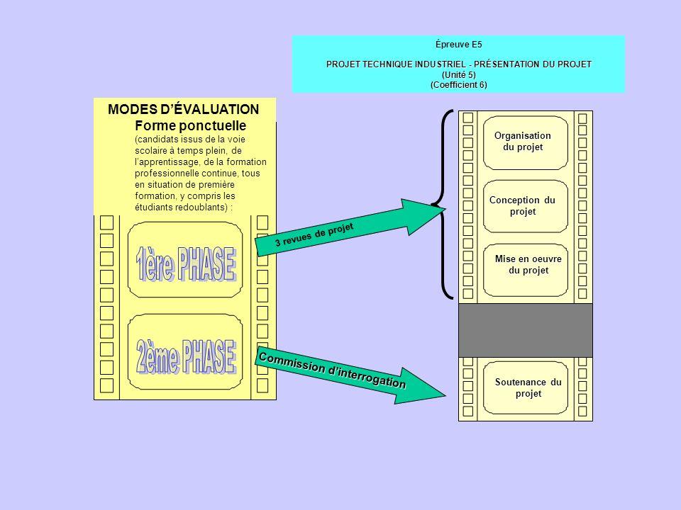 Organisation du projet Mise en oeuvre du projet