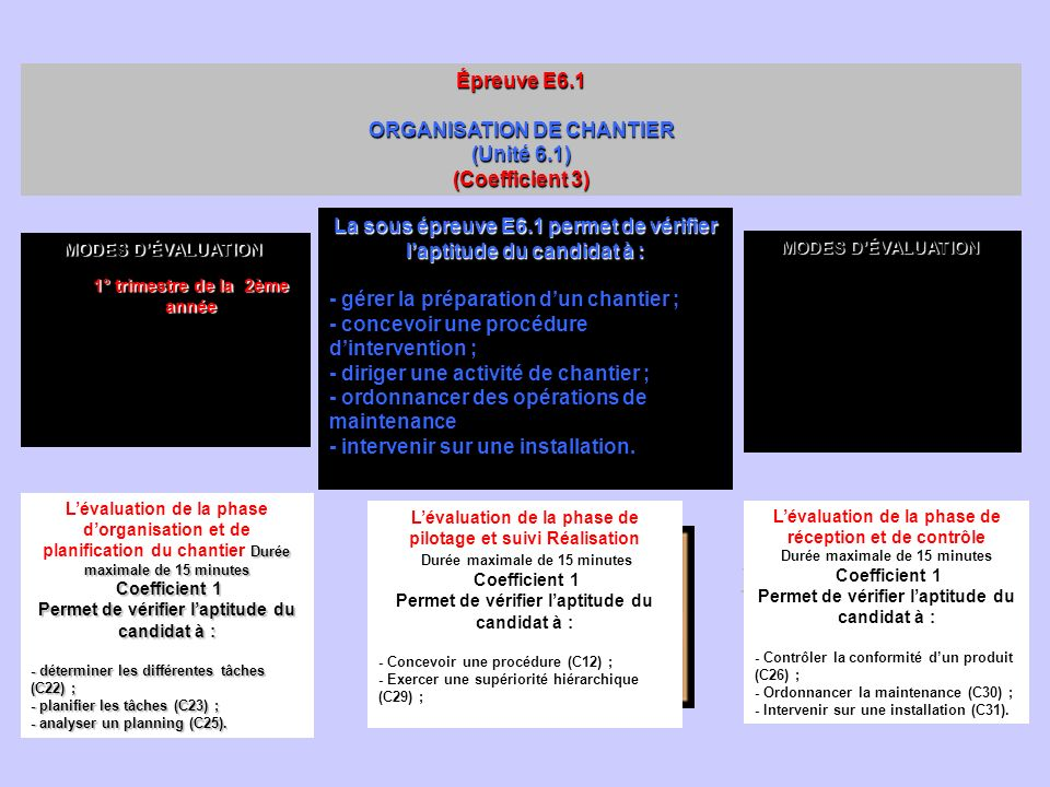 ORGANISATION DE CHANTIER (Unité 6.1) (Coefficient 3)