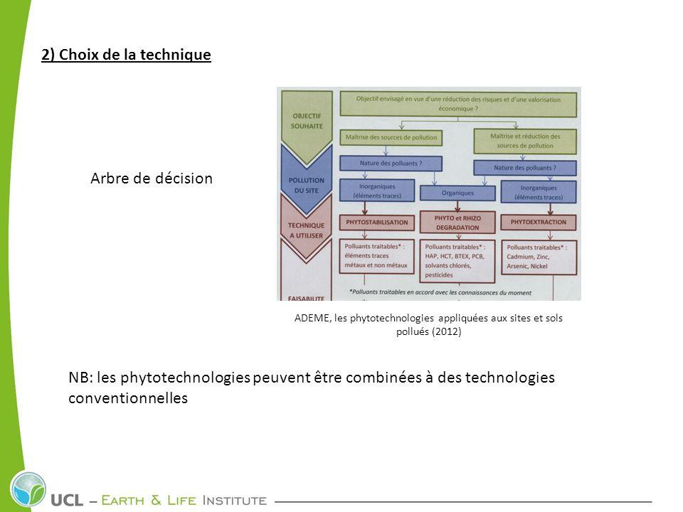 2) Choix de la technique Arbre de décision