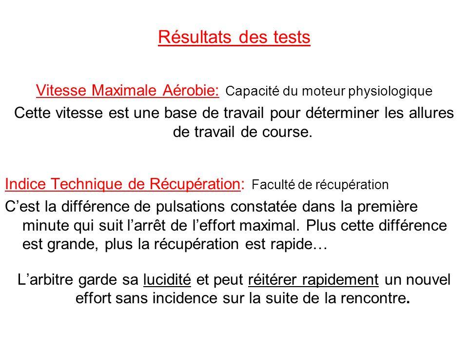 Vitesse Maximale Aérobie: Capacité du moteur physiologique