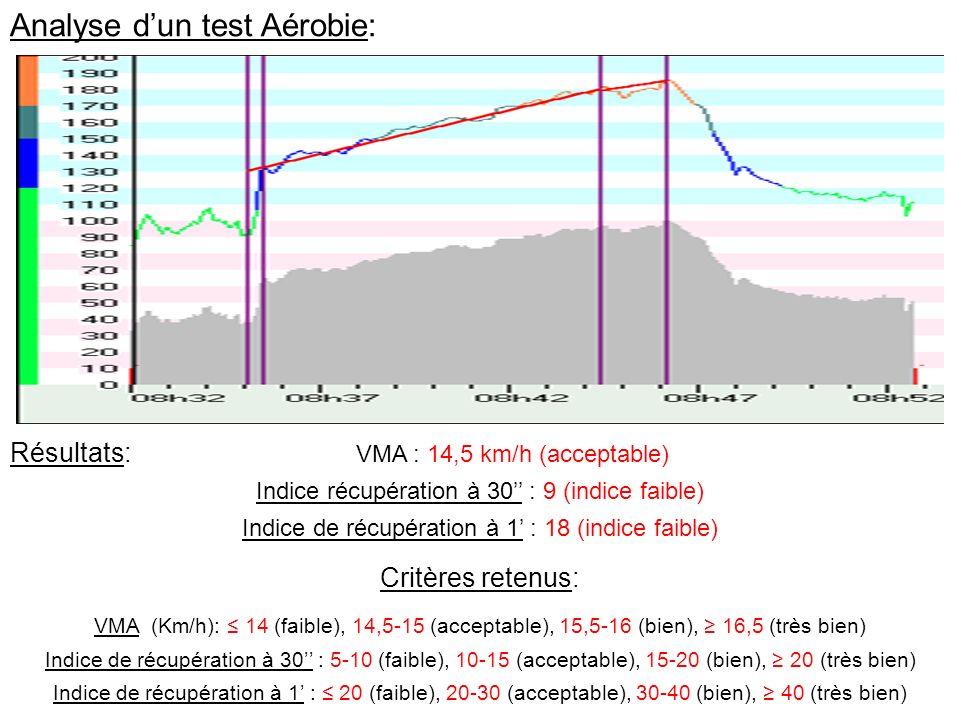 Analyse d'un test Aérobie:
