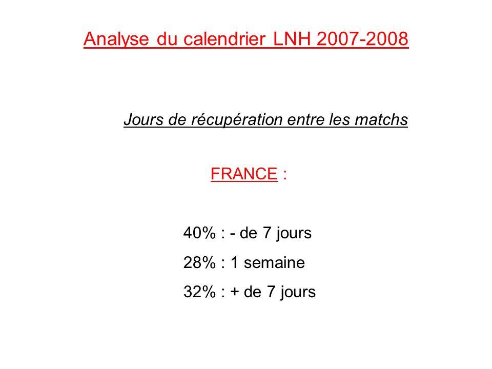 Analyse du calendrier LNH 2007-2008