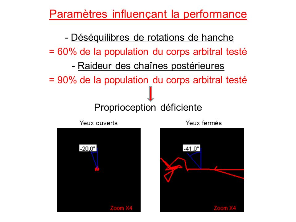 Paramètres influençant la performance