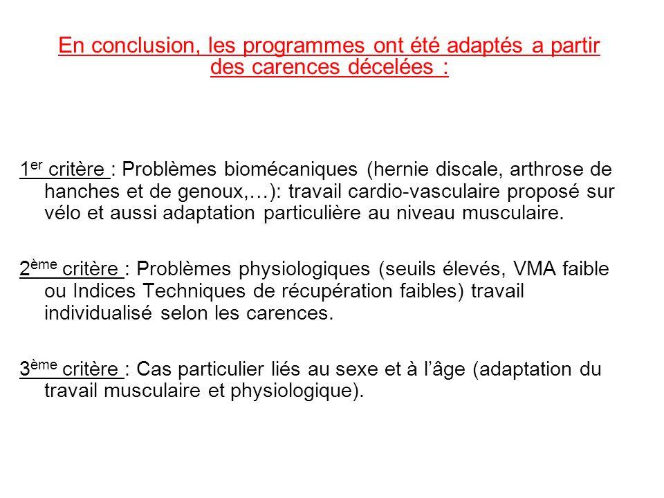 En conclusion, les programmes ont été adaptés a partir des carences décelées :