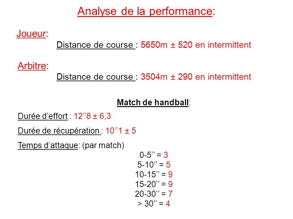 Analyse de la performance: