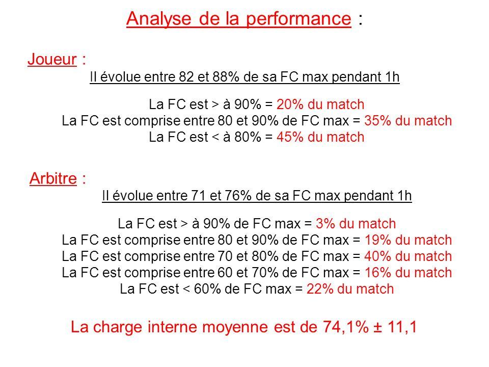 Analyse de la performance :