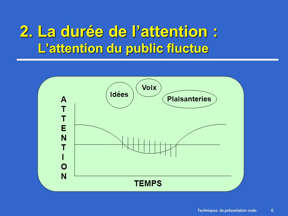 2. La durée de l'attention : L'attention du public fluctue