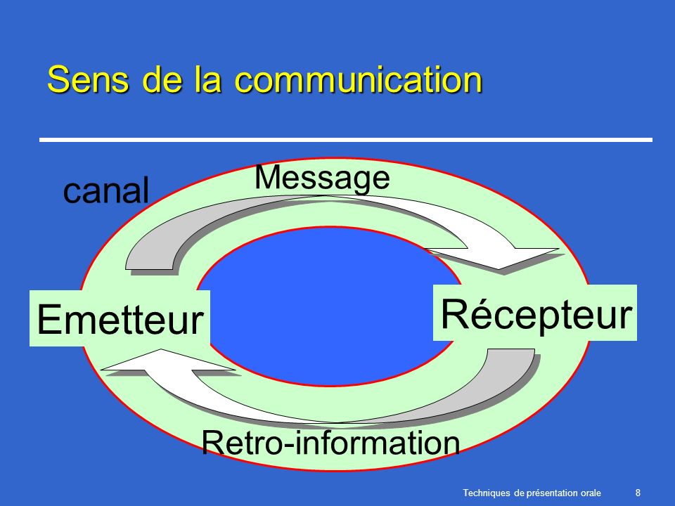 Sens de la communication