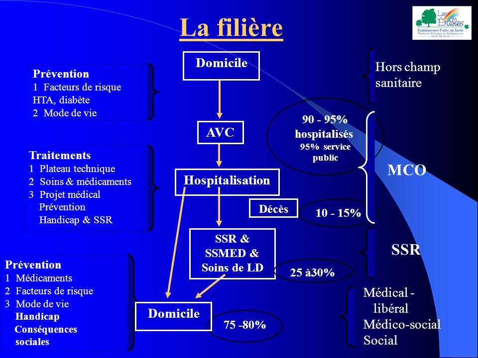 La filière MCO SSR Domicile Hors champ sanitaire AVC Hospitalisation