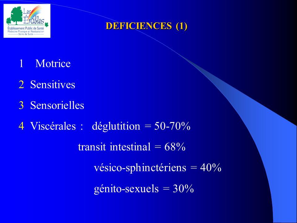 4 Viscérales : déglutition = 50-70% transit intestinal = 68%