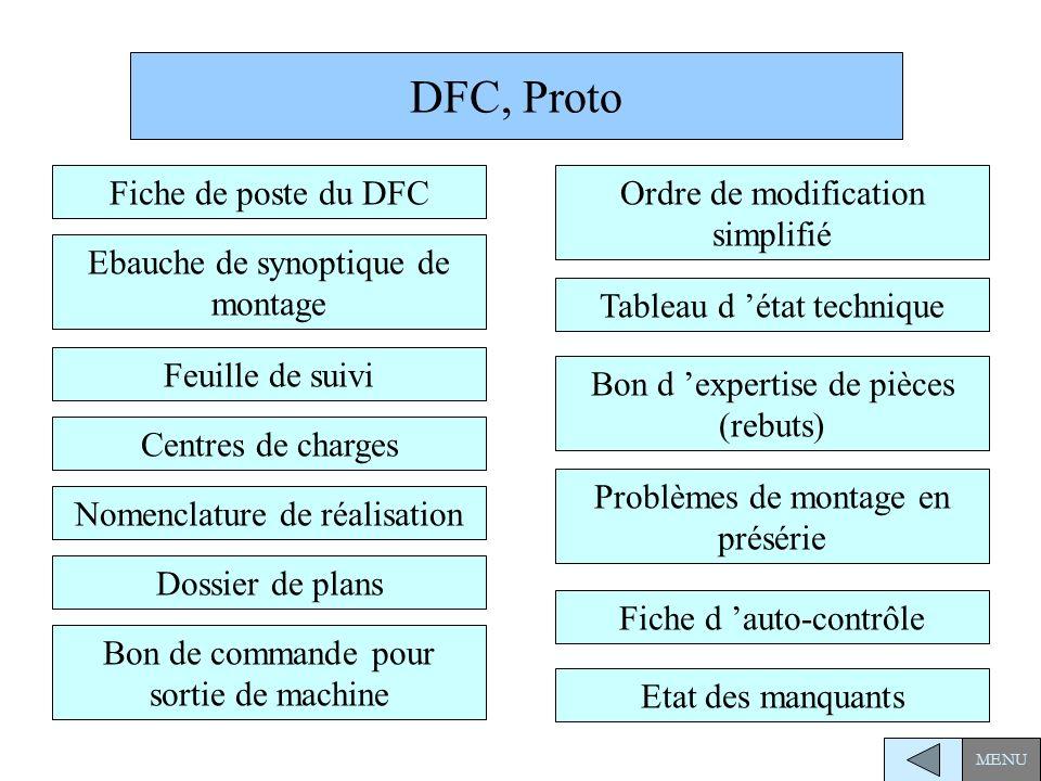 DFC, Proto Fiche de poste du DFC Ordre de modification simplifié