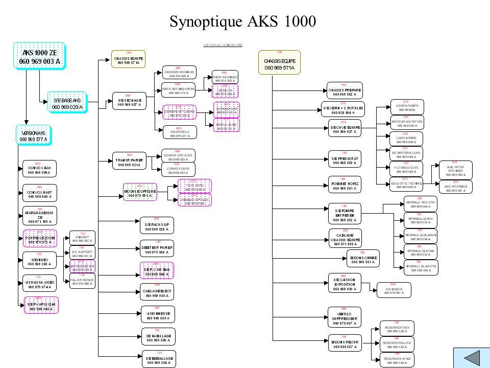 Synoptique AKS 1000