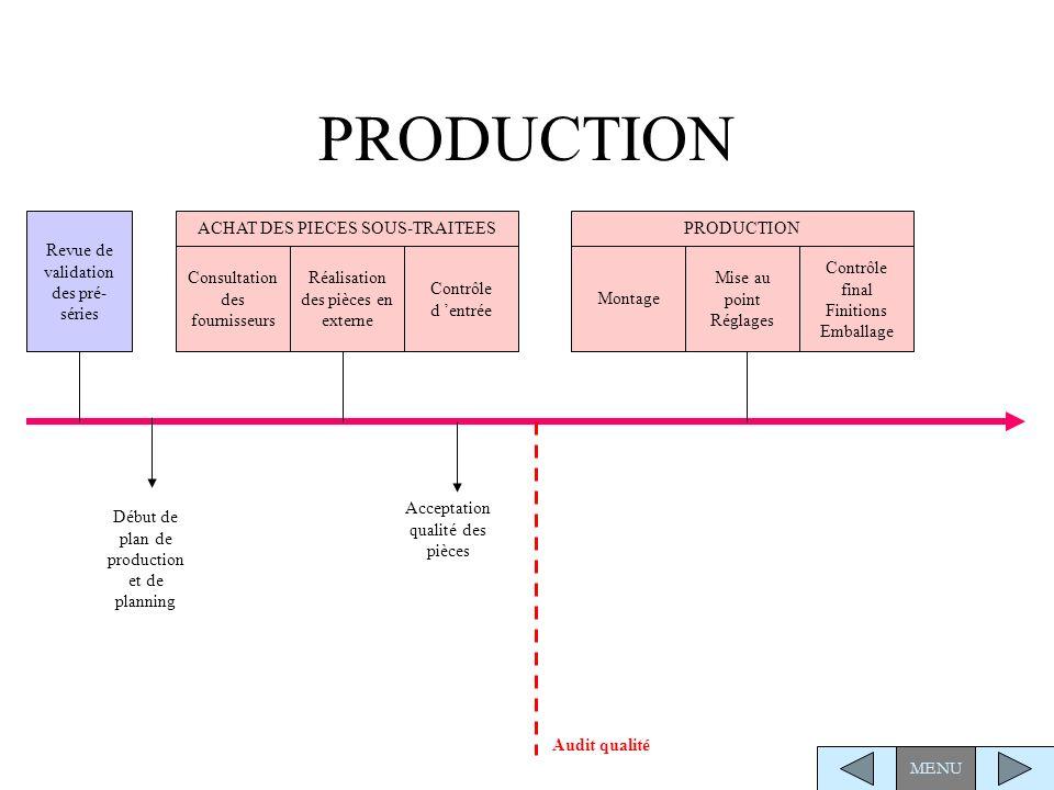 PRODUCTION Revue de validation des pré-séries