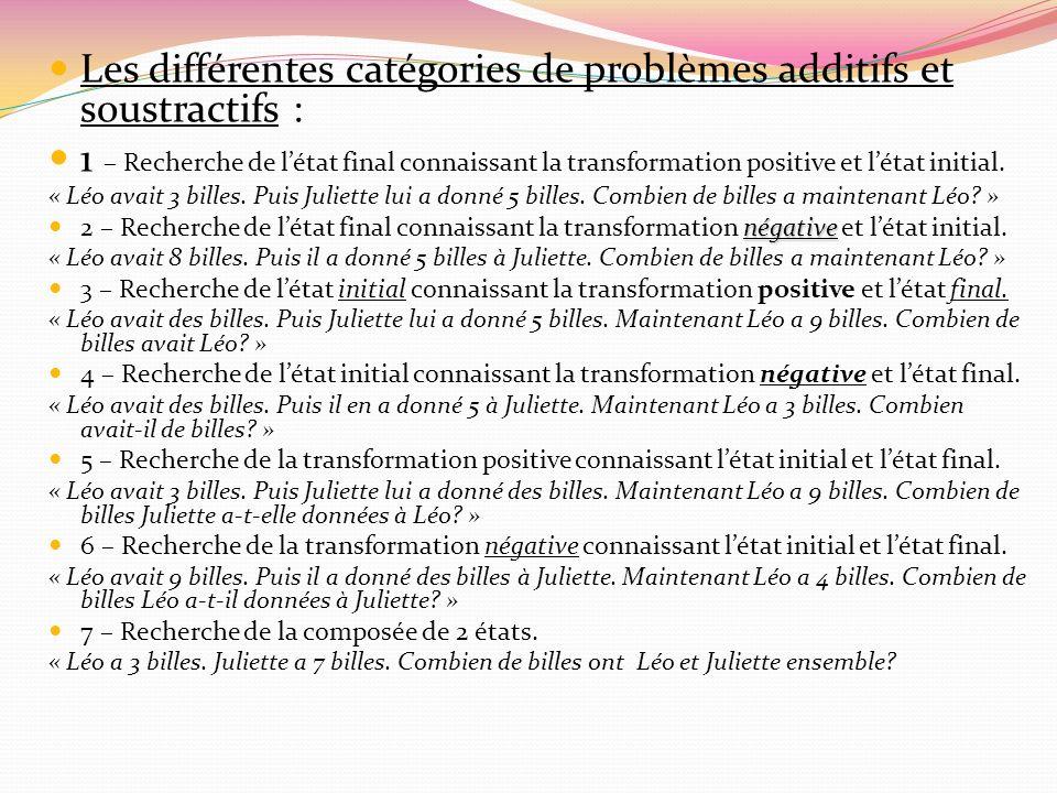 Les différentes catégories de problèmes additifs et soustractifs :