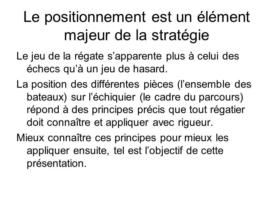 Le positionnement est un élément majeur de la stratégie