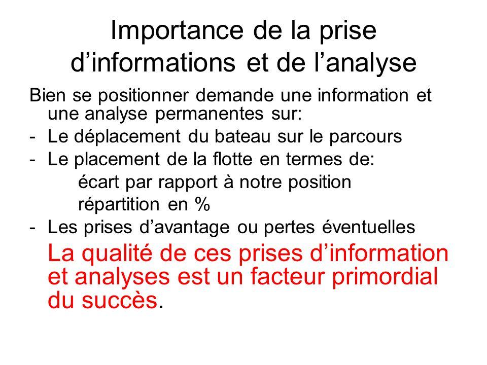 Importance de la prise d'informations et de l'analyse
