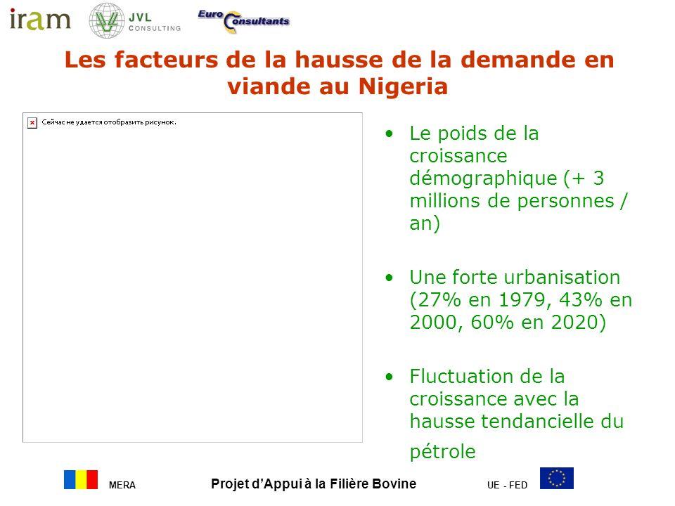 Les facteurs de la hausse de la demande en viande au Nigeria