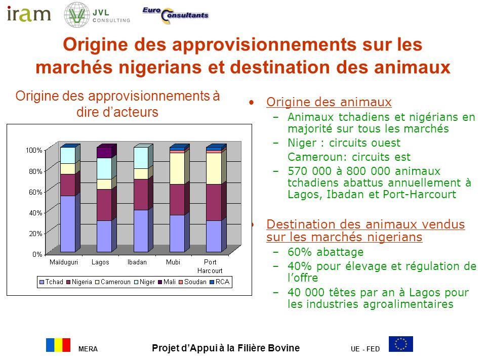 Origine des approvisionnements sur les marchés nigerians et destination des animaux