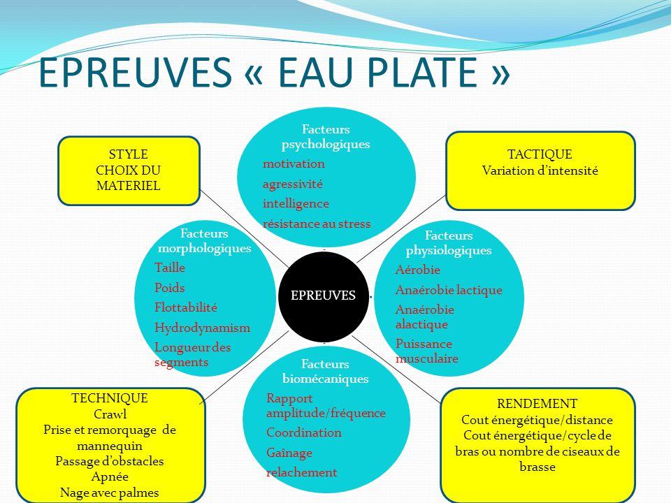 EPREUVES « EAU PLATE » Facteurs psychologiques motivation agressivité