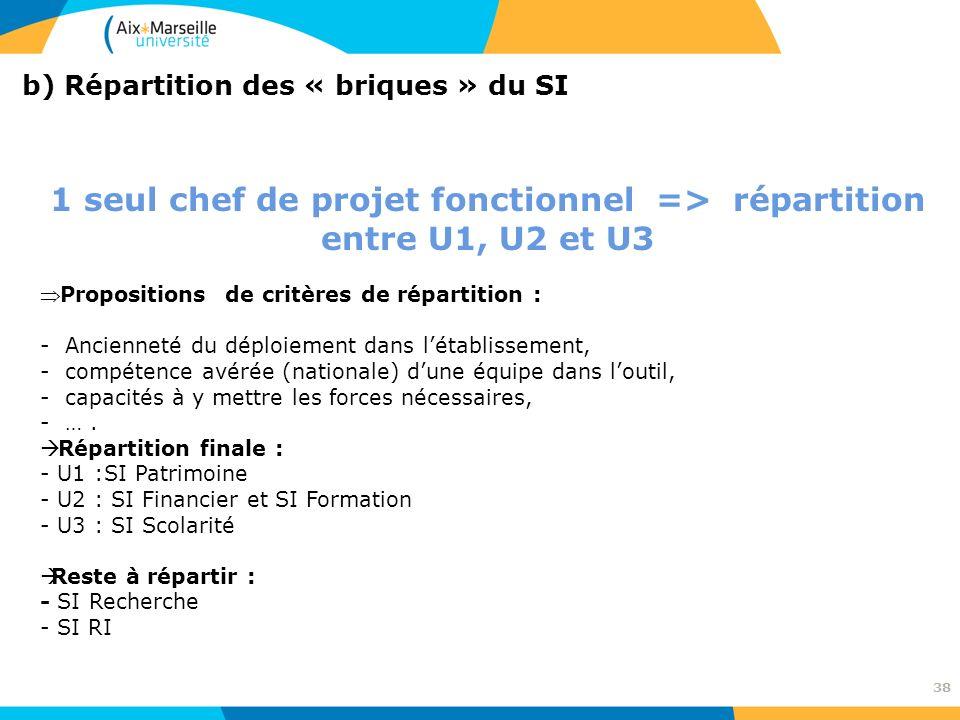 1 seul chef de projet fonctionnel => répartition entre U1, U2 et U3