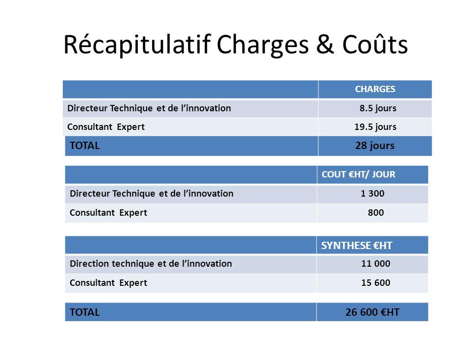 Récapitulatif Charges & Coûts