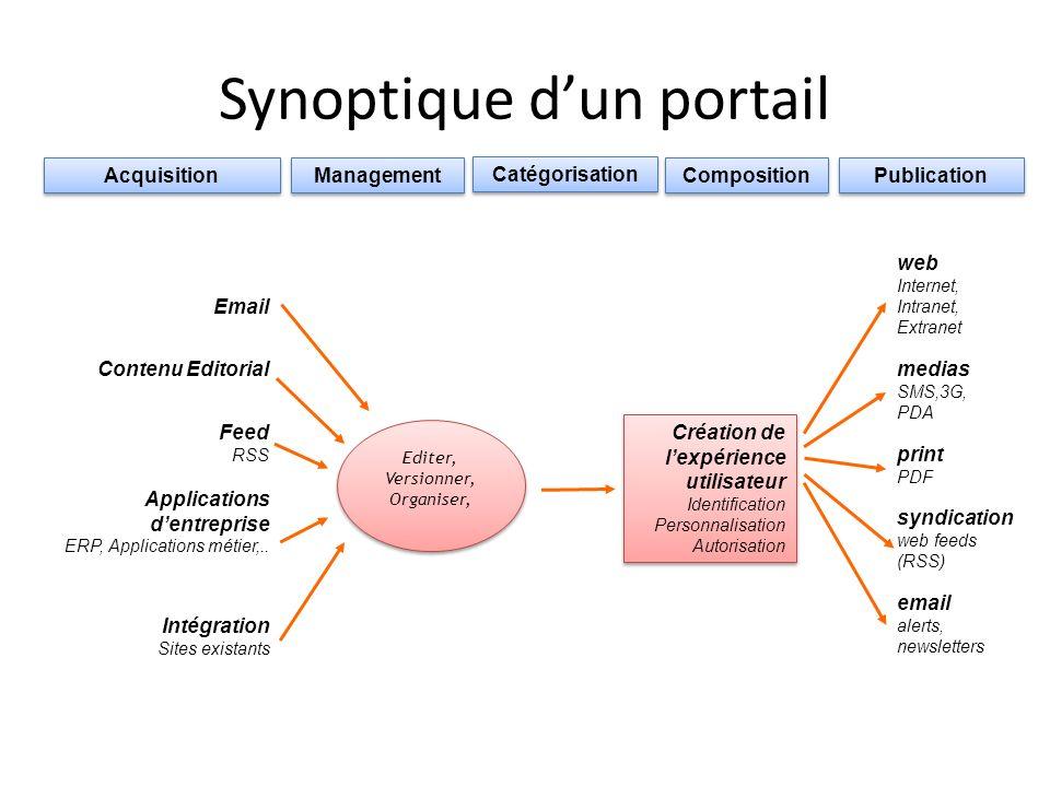Synoptique d'un portail