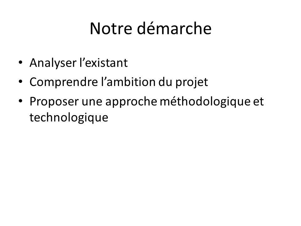 Notre démarche Analyser l'existant Comprendre l'ambition du projet