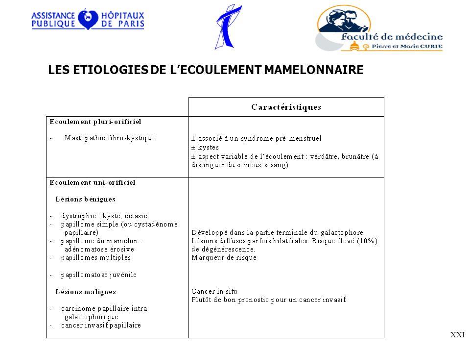 LES ETIOLOGIES DE L'ECOULEMENT MAMELONNAIRE