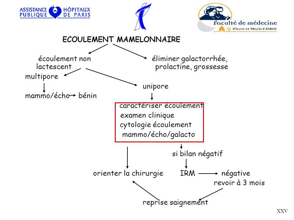 ECOULEMENT MAMELONNAIRE