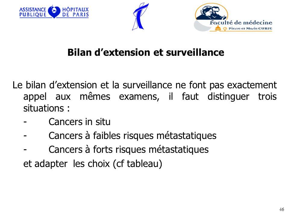 Bilan d'extension et surveillance